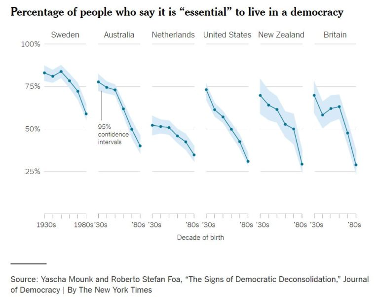 NY Times graphic decline of democracy