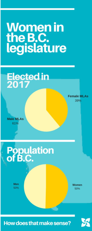 Women make up half the population, but hold only 39% of the seats