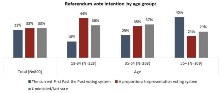 angus reid poll by age