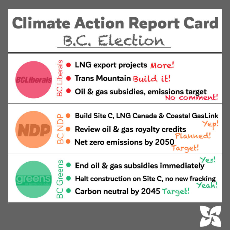 Climate Action report card graphic for B.C. election 2020, showing the three major parties and where they stand on climate issues.