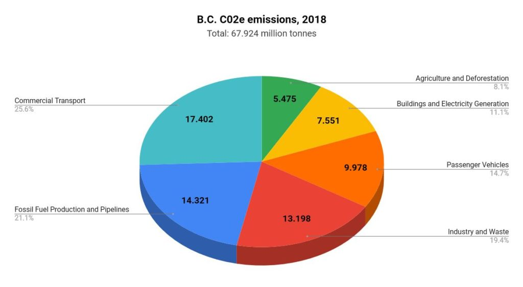 Decarbonize BC - pie chart of greenhouse gas emissions