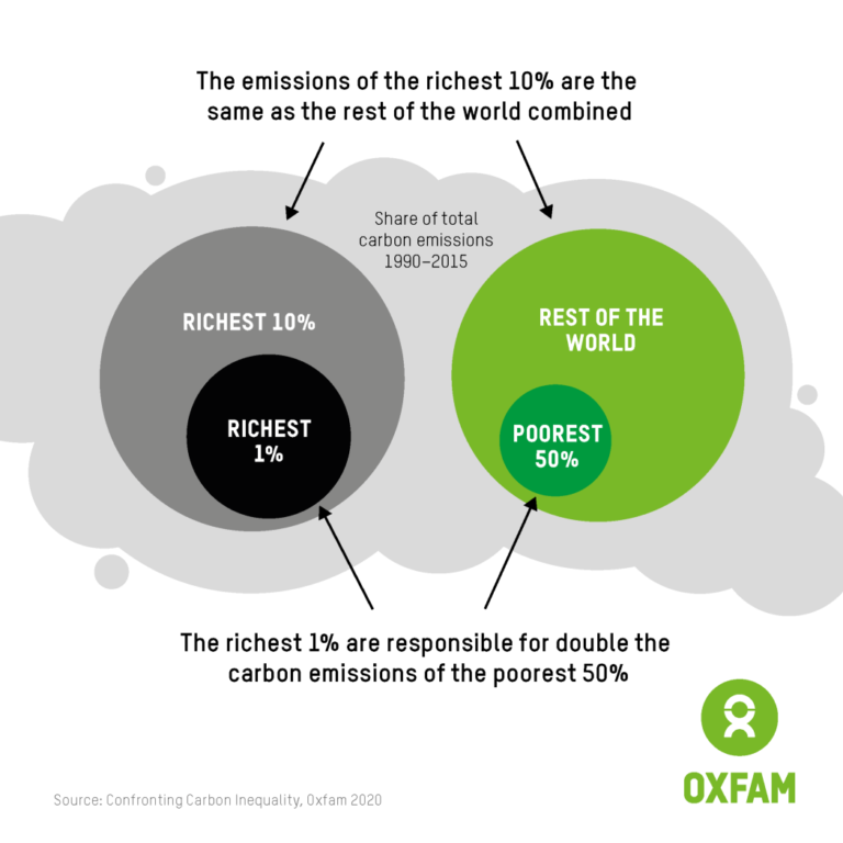 Graphic: the emissions of the richest 10% are the same as the rest of the world combined